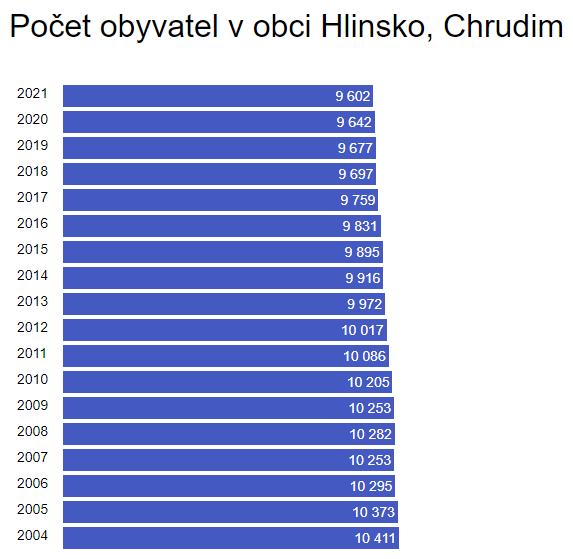 Vývoj počtu obyvatel Hlinska