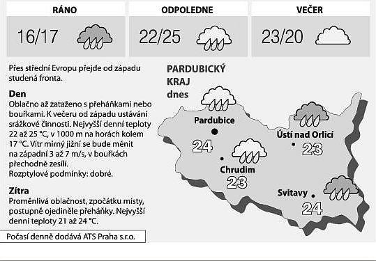 Předpověď počasí pro Pardubický kraj na 8.srpna 2008.