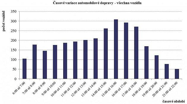 Intenzita dopravy vChrasti - počet vozidel na vjezdu do Chrasti od Chrudimi.
