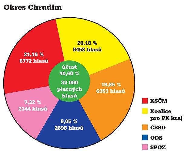 Výsledky krajských voleb vokrese Chrudim.