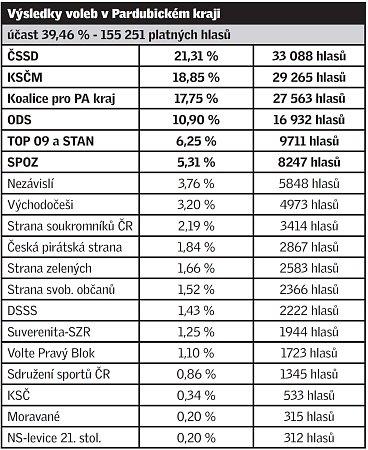 Výsledky krajských voleb vPardubickém kraji.