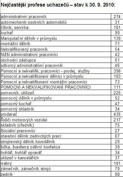 STATISTIKY NEZAMĚSTNANOSTI: Nejčastější profese uchazečů k30. září 2010.