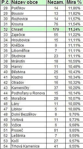 STATISTIKY NEZAMĚSTNANOSTI:Obce na Chrudimsku k30. září 2010.