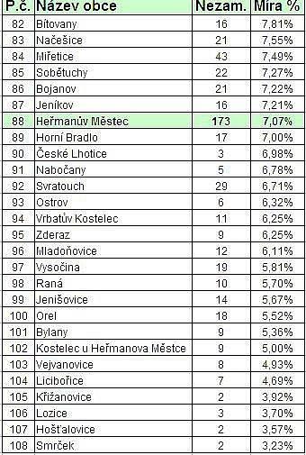STATISTIKY NEZAMĚSTNANOSTI: Obce na Chrudimsku k30. září 2010.