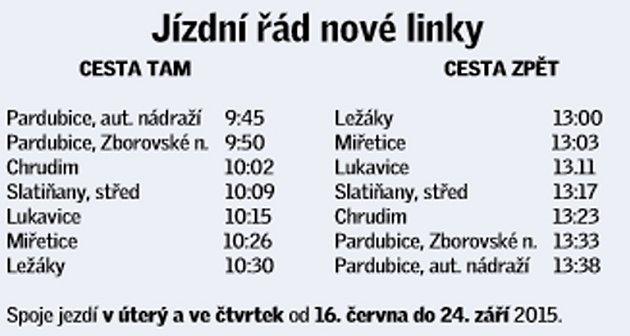 Jízdní řád nové linky do Ležáků