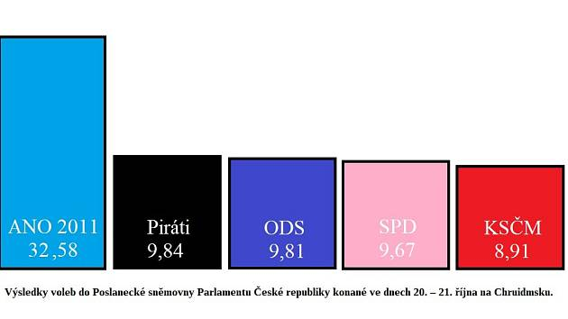 Volby 2017 na Chrudimsku.