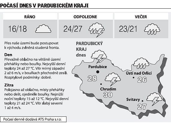 Počasí vPardubickém kraji na pondělí 23.června 2008.