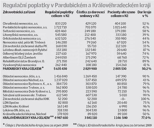 Regulační poplatky vPardubickém a Královéhradeckém kraji.