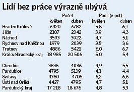 Lidí bez práce ve východních Čechách výrazně ubývá.