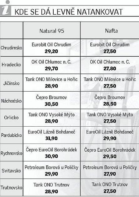 Kde ve východních Čechách levně natankujete.