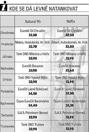 Kde se dá ve východních Čechách levně natankovat?