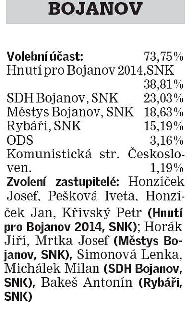 Výsledky voleb.