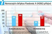 Vývoj chřipek ve východních Čechách, 49. týden 2009