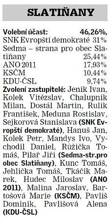 Výsledky voleb ve Slatiňanech.