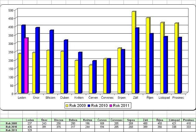 Statistiky nezaměstnanosti za leden 2011: počet evidovaných absolventů.