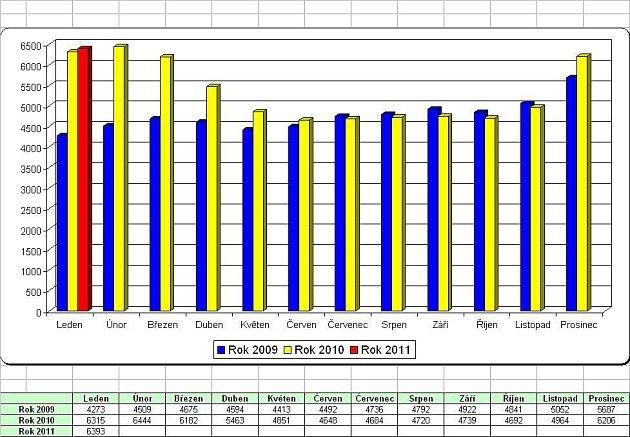 Statistiky nezaměstnanosti za leden 2011: počet evidovaných nezaměstnaných.