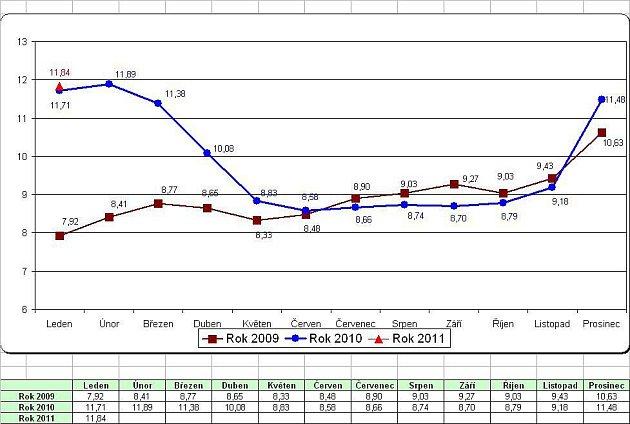 Statistiky nezaměstnanosti za leden 2011: míra nezaměstnanosti.