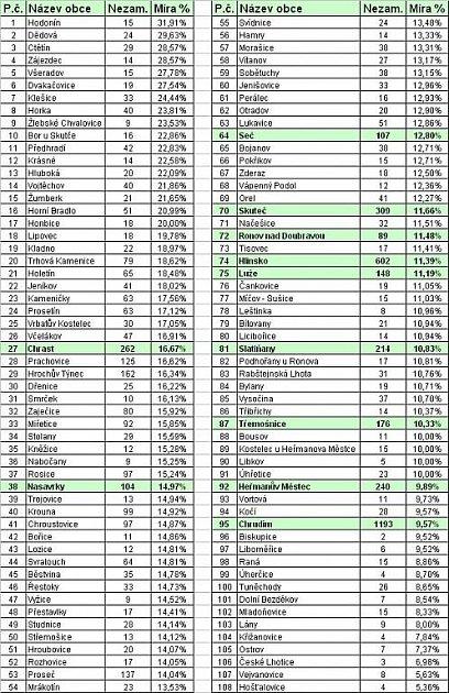 Statistiky nezaměstnanosti za leden 2011: nezaměstnanost vjednotlivých obcích na Chrudimsku.