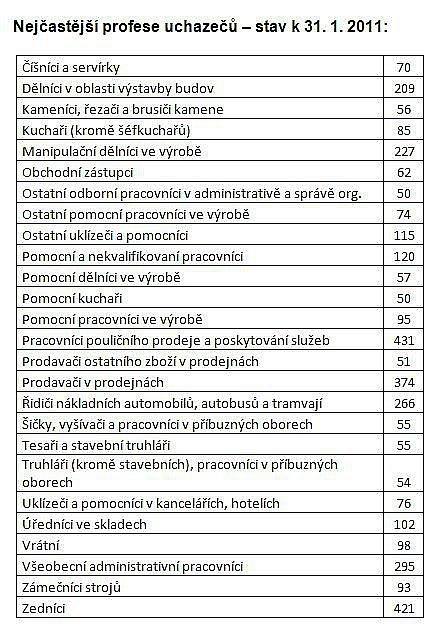 Statistiky nezaměstnanosti za leden 2011: nejčastější profese uchazečů ozaměstnání.