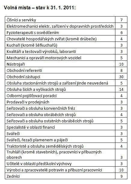 Statistiky nezaměstnanosti za leden 2011: volná místa.