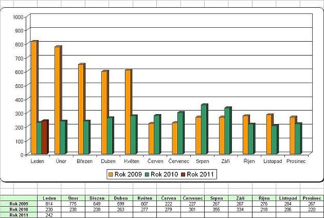Statistiky nezaměstnanosti za leden 2011: počet volných míst.