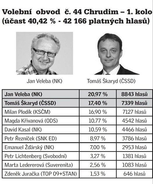 Dvojice postupujících do 2.kola senátních voleb.
