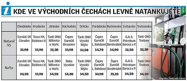 Ceny pohonných hmot na podzim 2011.