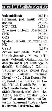 Výsledky voleb vHeřmanově Městci.