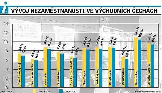 Srovnání nezaměstnanosti vjednotlivých okresech Východních Čech za červen 2010.