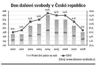 Den daňové svobody vČR.