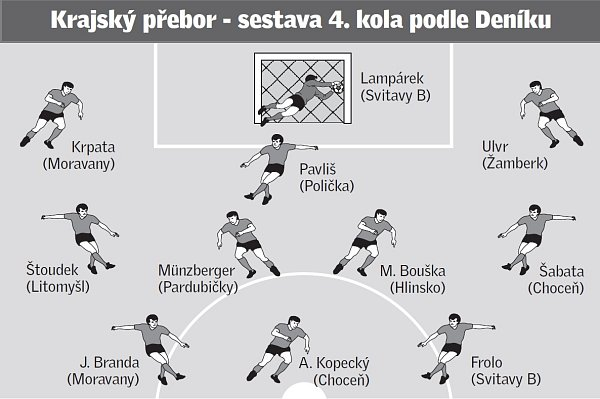 Sestava 4.kola krajského přeboru podle Deníku.