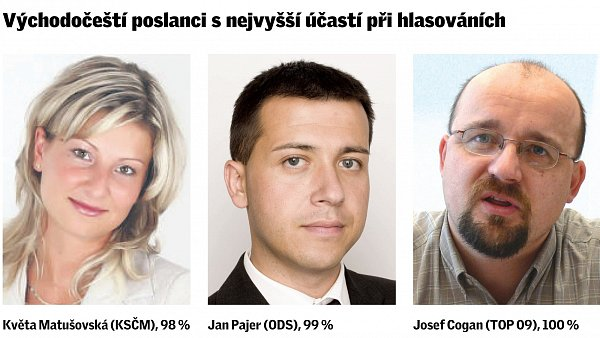 Východočeští poslanci snejvyšší účastí při hlasováních.