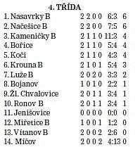 Tabulka okresní 4.třídy ve fotbale po 2.kole.