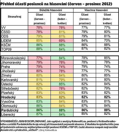 Přehled účasti poslanců na hlasování (červen – prosinec 2012).
