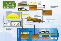 Schéma bioplynové fermentační stanice, která by měla vyrůst i v Jičíně.