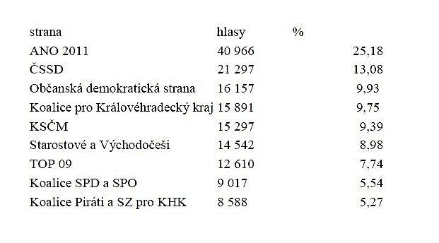 Volební výsledky.