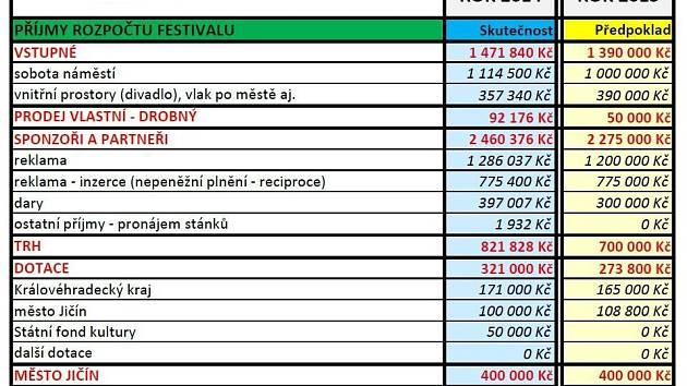 Rozpočet pohádkového festivalu.