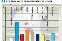 Výsledky komunálních voleb v Jičíně.