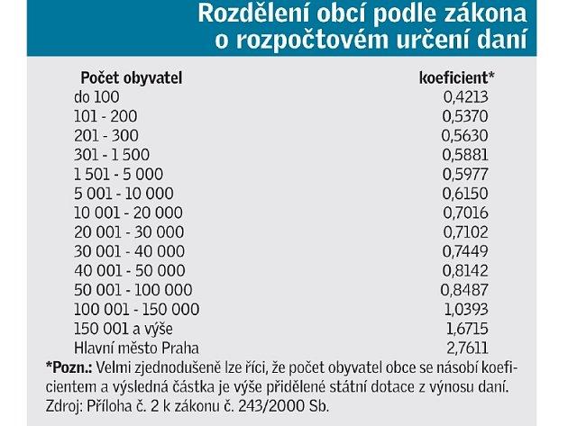 Rozdělení obcí podle zákona o rozpočtovém určení daní.