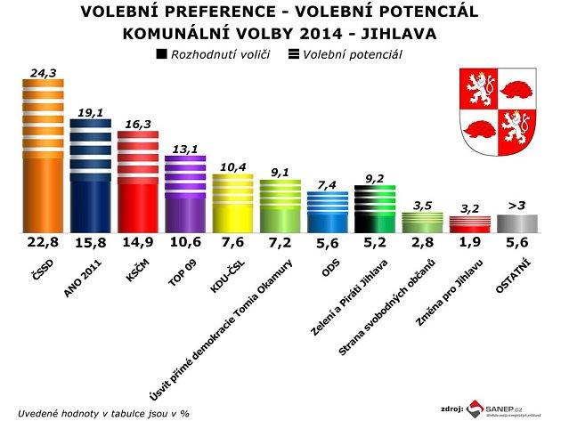 Bude novým primátorem Jihlavy lídr ČSSD Rudolf Chloupek? Infografika.