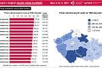 Kraj Vysočina je navíc dlouhodobě na prvních místech v proočkovanosti dodaných vakcín přepočítaných na počet obyvatel.