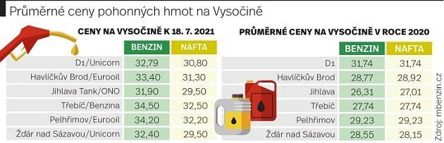 Průměrné ceny pohonných hmot na Vysočině.