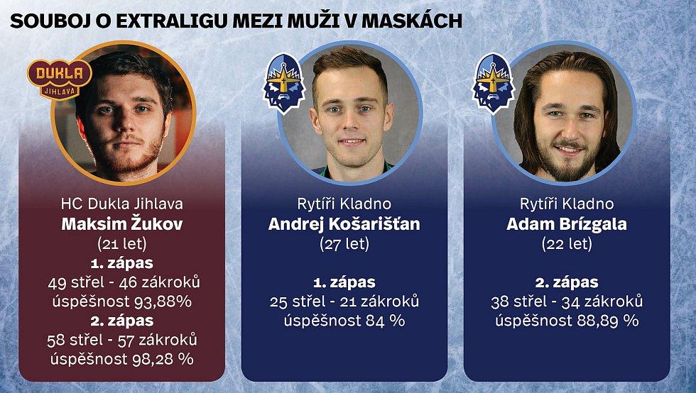 Statistika brankářů po dvou finálových utkáních.