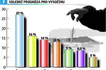 Volební prognóza pro Vysočinu.