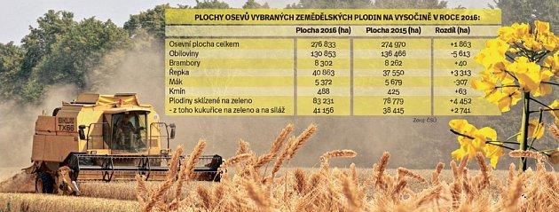 Plochy osevů na Vysočině. Infografika.