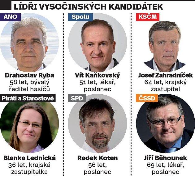 Lídři do voleb na Vysočině.