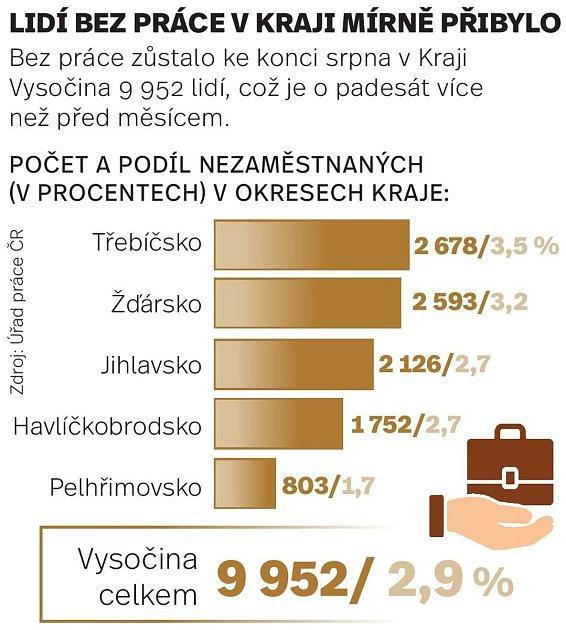 Lidí bez práce vKraji Vysočina ke konci srpna mírně přibylo.