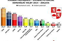 Exkluzivní průzkum společnosti SANEP byl pro Deníky VLP ve dnech 2. až 7. září 2014 proveden na reprezentativním vzorku 305 dotázaných obyvatel města Jihlava ve věku 18 a více let.
