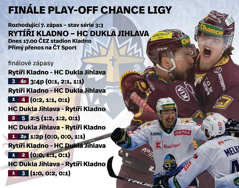 Finále hokejové Chance ligy vrcholí.