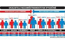 Nezaměstnanost na Vysočině v červenci mírně stoupla.